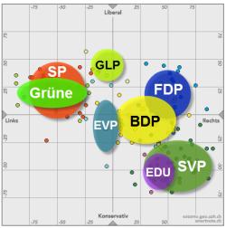 Politische Positionen der einzelnen Parteien anhand der gewählten Kandidierenden der Berner Grossratswahlen.