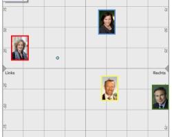 Positionen der Ständeratskandidierenden und des bisherigen Ständerats Werner Luginbühl in der smartmap gemäss smartvote. Die Angaben von Luginbühl beziehen sich auf die Ständeratswahl von 2007.
