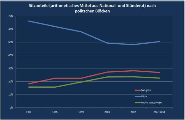 Entwicklung seit 1991 nach politischen Blöcken (Rot-grün: SP, Grüne, CSP, FGA, PdA, Sol.; Mitte: FDP, LPS, CVP, EVP, LdU, GLP, BDP; Rechtskonservativ: SVP, EDU, Lega, SD, FPS)