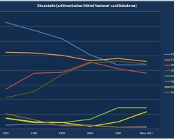 Entwicklung des arithmetischen Mittels der Sitzanteile von National- und Ständerat für die Wahlen seit 1991 und den aktuellen Stand nach dem zweiten Wahlgang der Ständeratswahlen im Kanton Bern.