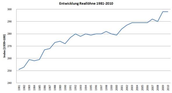 Nach der Stagnation in den 1990er Jahren steigen die Reallöhne wieder an. (Quelle: BFS)