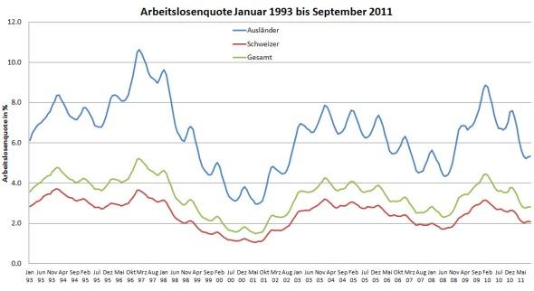 Trotz globaler Finanzkrise ist die Arbeitslosenquote wesentlich tiefer als in den 1990er Jahren. (Quelle: seco)