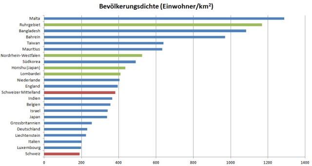 Zahlreiche Industriestaaten sind wesentlich dichter beseidelt als die Schweiz und das Schweizer Mittelland.