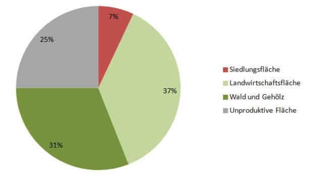 Verteilung der Gesamtfläche. (Quelle: Bundesamt für Raumentwicklung)