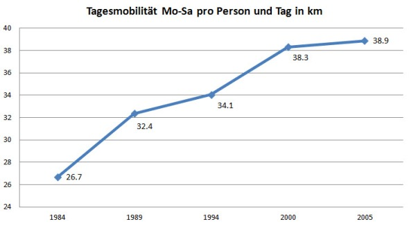 Massiver Anstieg der Tagesmobilität. (Quelle: Bundesamt für Statistik).