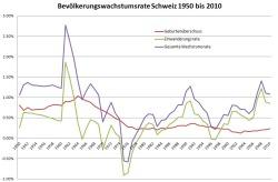 Die Migrationsrate ist heute deutlich tiefer als in den 1960er Jahren und seit 2008 stark abnehmend.