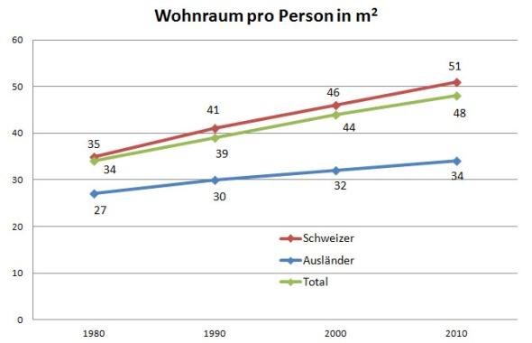 Wohnraum pro Person. Bei den Zahlen von 2010 handelt es sich um Schätzungen. (Quelle: Bundesamt für Raumentwicklung).