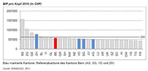 BIP/Kopf nach Kantonen