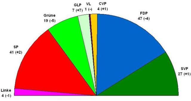 Resultate der Parlamentswahlen im Kanton Waadt 2012: GLP gewinnt auf Kosten der FDP und der Grünen.