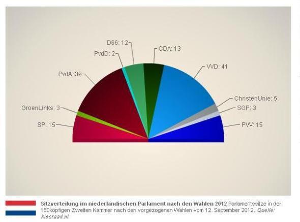 Wahlergebnis Niederlande 2012