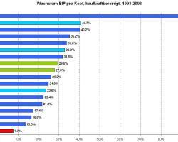 Von 1993 bis 2003 wies die Schweiz das mit Abstand tiefste Wachstum des BIP pro Kopf aller westeuropäischen Staaten auf. (Quelle: Weltbank)