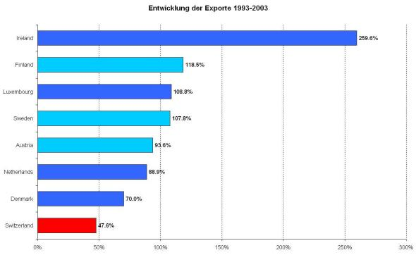 Entwicklung der Exporte 1993 bis 2003