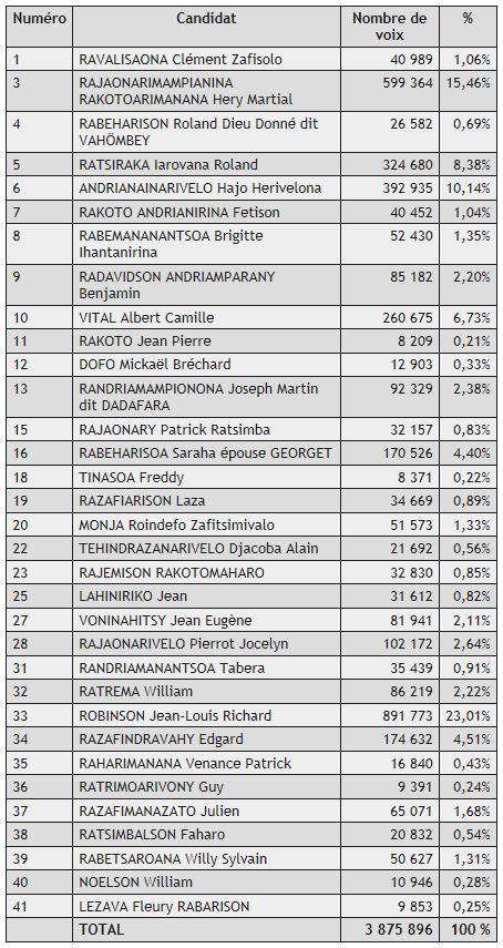 Provisorische Resultate Wahlen Madagaskar 2013