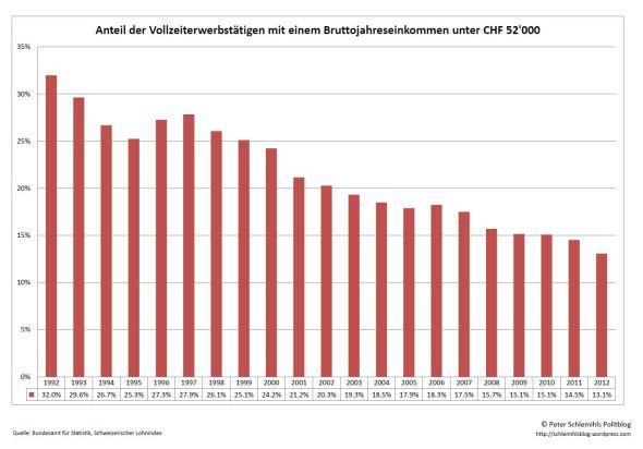Anteil der Vollzeiterwerbstätigen mit einem Bruttojahreseinkommen von unter 52'000 Franken.
