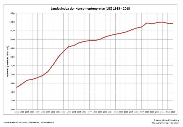 Landesindex der Konsumentenpreise (LIK) 1983 - 2013).