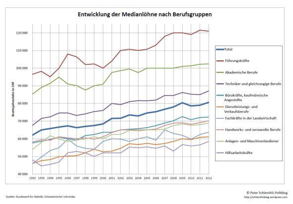 Entwicklung Medianlöhne nach Berufsgruppen.