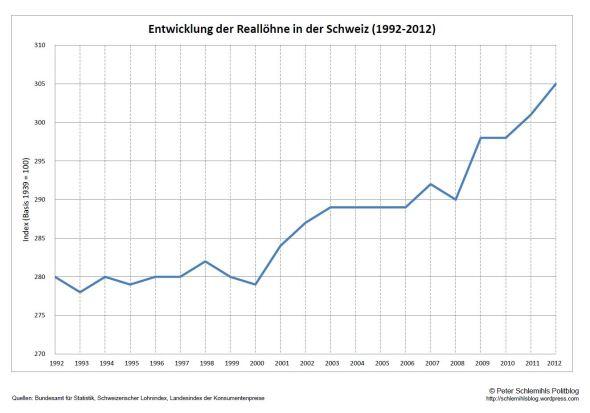 Entwicklung der Reallöhne 1992-2012.