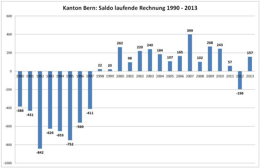 Saldo Laufende Rechnung Kanton Bern 1990-2013.
