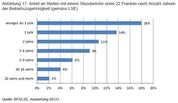 Anteil Arbeitnehmende mit Stundenlohn unter 22 Franken nach Dauer der Betriebszugehörigkeit.