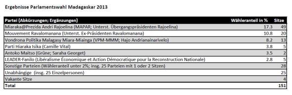 Resultate Parlamentswahlen Madagaskar 2013